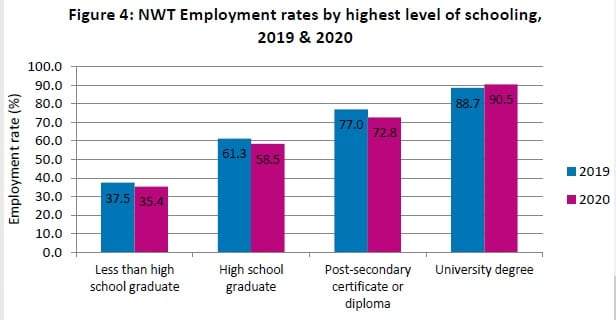 There was a significant difference in employment rates depending on education levels comparing 2019 and 2020, the January Labour Force Activity report shows. GNWT image